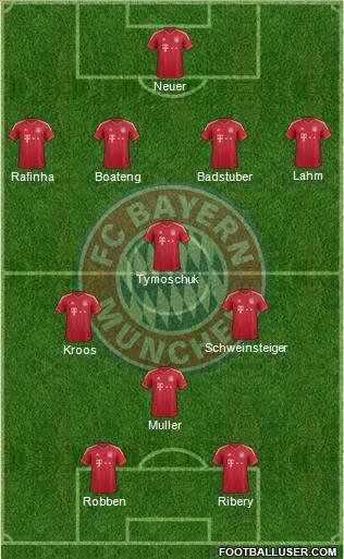 FC Bayern tactics