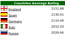 Soccer-Rating.com Country Rankings